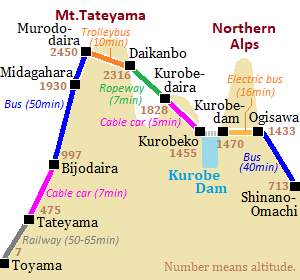 Route of Tateyama Kurobe Alpine Route